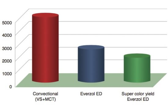 Everzol® ED - COD in effluent: | Everlight Colorants