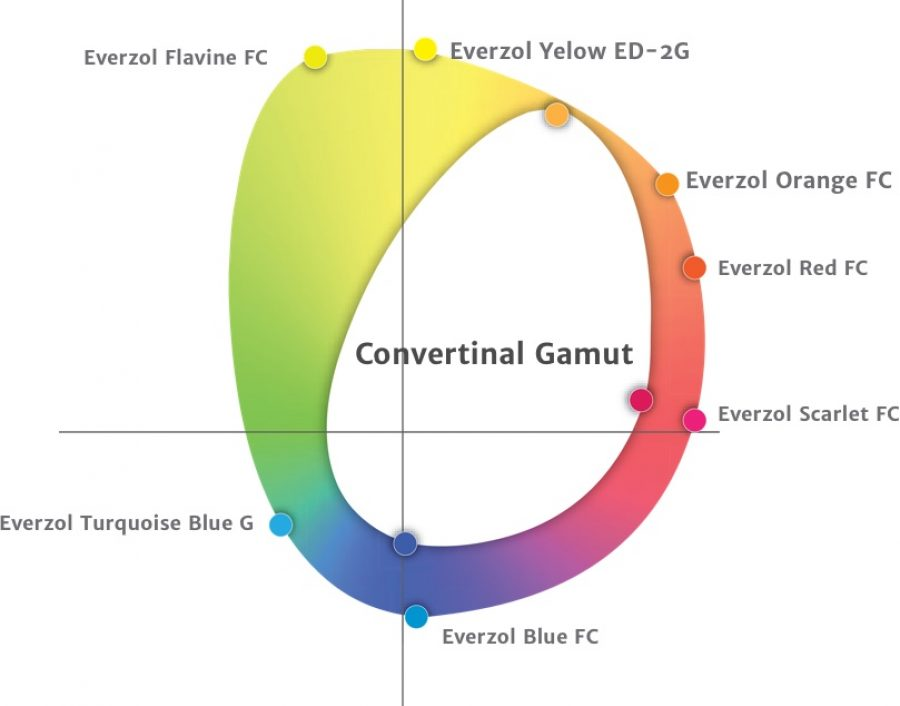 Breakthrough of limited gamut by conventional dyes | Everlight Colorants