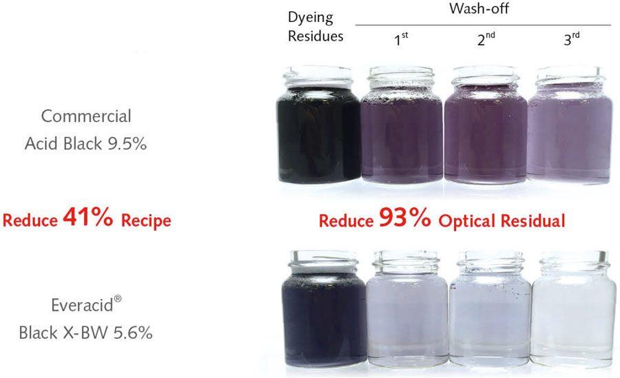 Dyeing Same Strength Nylon Microfiber (20D / 24f) | Everlight Colorants