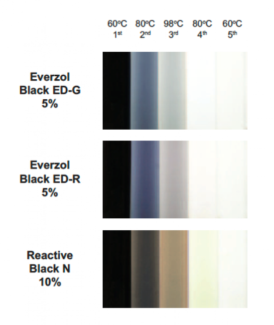 Everzol Black ED-G & Black ED-R Dyes - Build-Up | Everlight Colorants