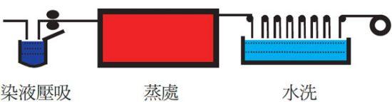 Everzol® CPB & Continuous - 染色工程   Everlight Colorants