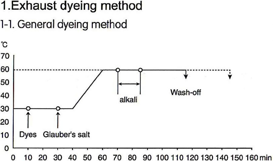 Exhaust dyeing method | Everlight Colorants