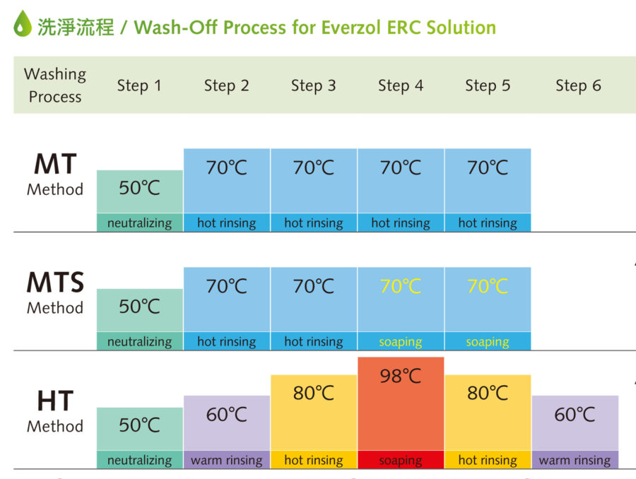 Washing-off Process for Everzol ERC Solution | Everlight Colorants