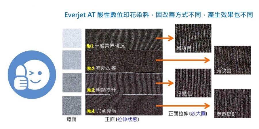 永光化學是專業的染料生產合成與墨水生產廠商 | Everlight Colorants
