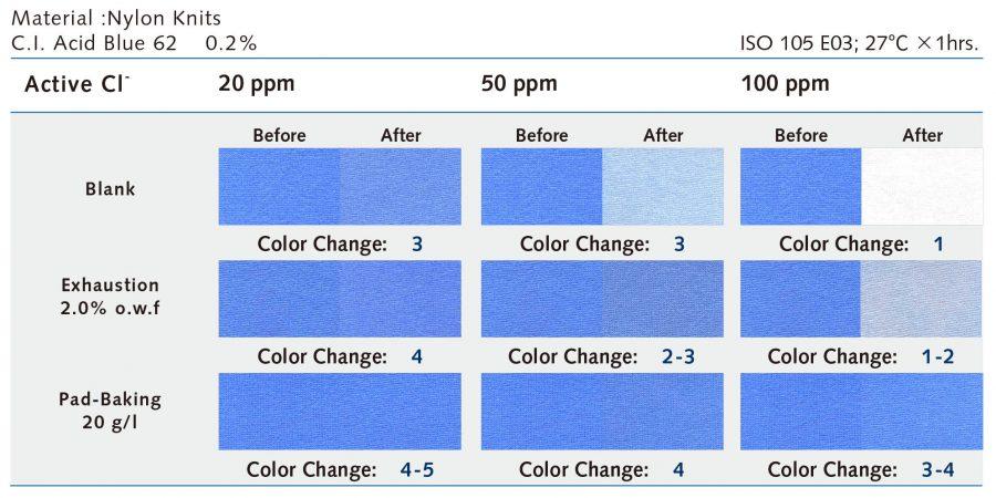 特性   Everlight Colorants